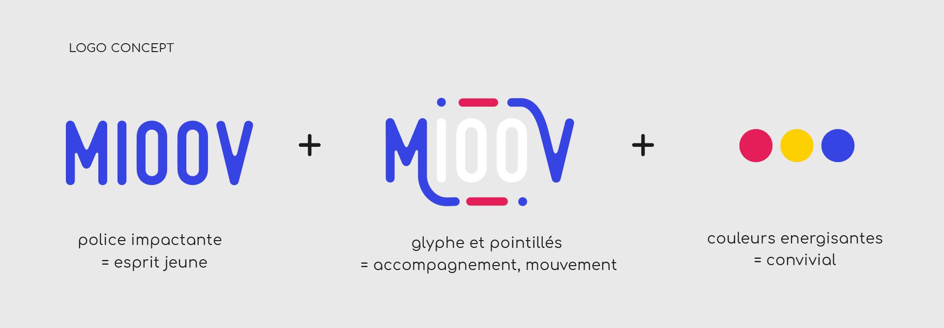 logo concept Mioov